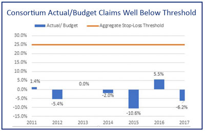 Consortium Actual/Budget Claims Well Below Threshold Chart